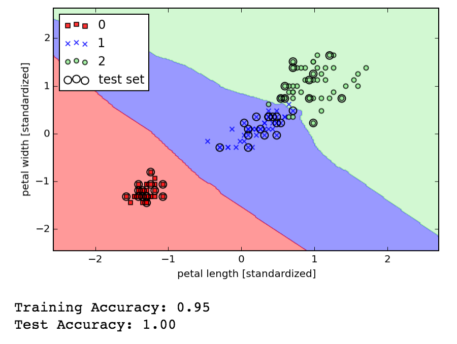 2016-05-26 | K-nearest neighbors, getting started with ch04